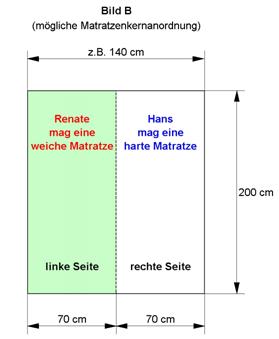matratze mit verschiedenen h rtegraden gesunde matratze. Black Bedroom Furniture Sets. Home Design Ideas